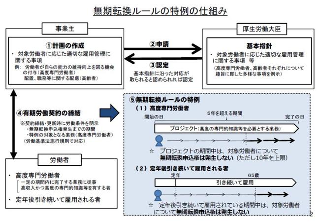 無期転換ルールの特例の仕組み.png